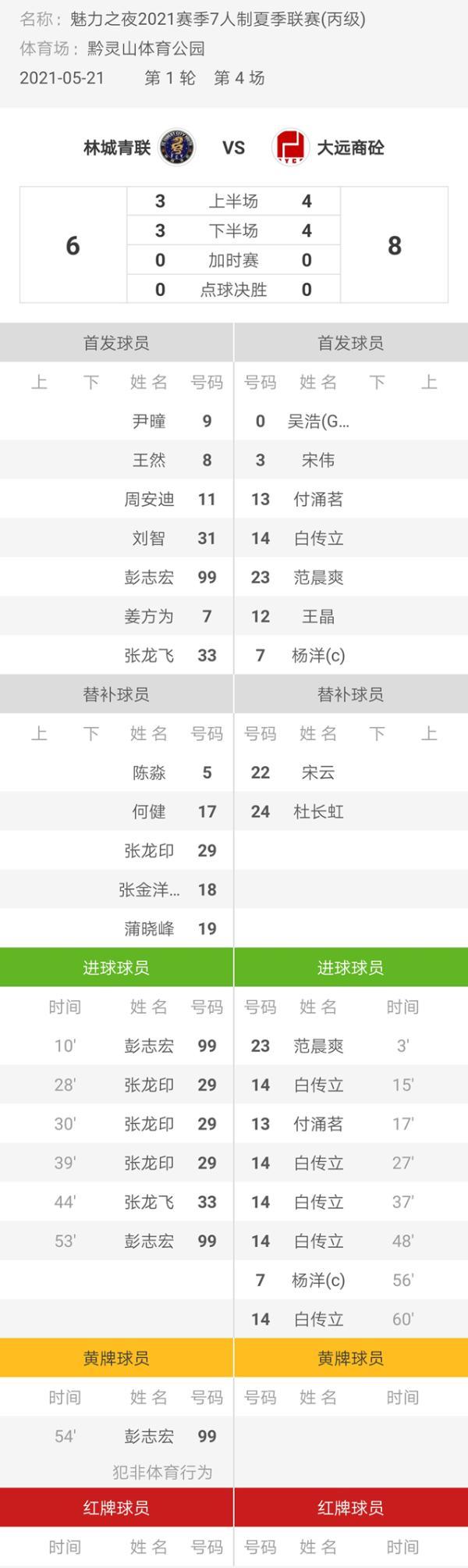 魅力之夜2021赛季7人制足球夏季联赛 林城青联6-8大远商砼