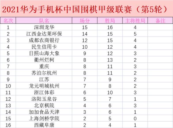 辜梓豪豪取主将五连胜 卫冕冠军3比1击败上届亚军