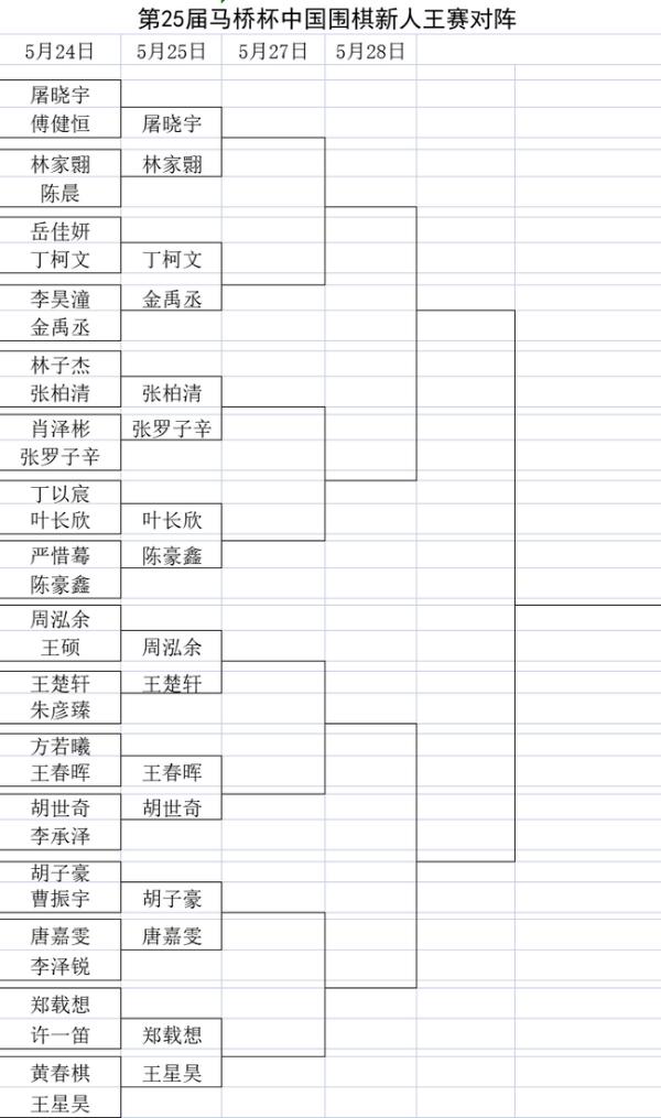 新人王首轮屠晓宇周泓余等晋级 新秀赛冠亚军遭淘汰