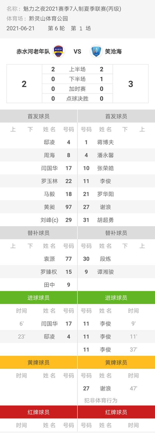 魅力之夜2021赛季7人制足球夏季联赛 赤水河老年队2-3笑沧海
