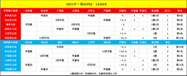 超级循环赛第11局韩国老将发威 元晟溱逆转胜谢科