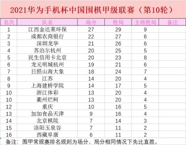 江西金达莱环保队扩大领先优势 前10轮得分率90%