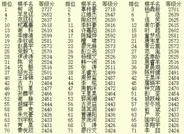 5月等级分辜梓豪杨鼎新超2700 陶欣然升九丁浩升八