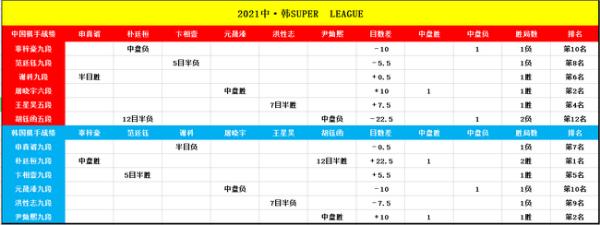 超级循环赛第二轮开战 朴廷桓大胜胡钰函稳居榜首