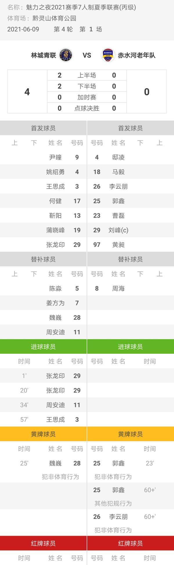 魅力之夜2021赛季7人制足球夏季联赛 林城青联4-0赤水河