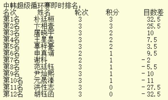 超循赛第17局双方互破大空 王星昊技高一筹胜尹灿熙