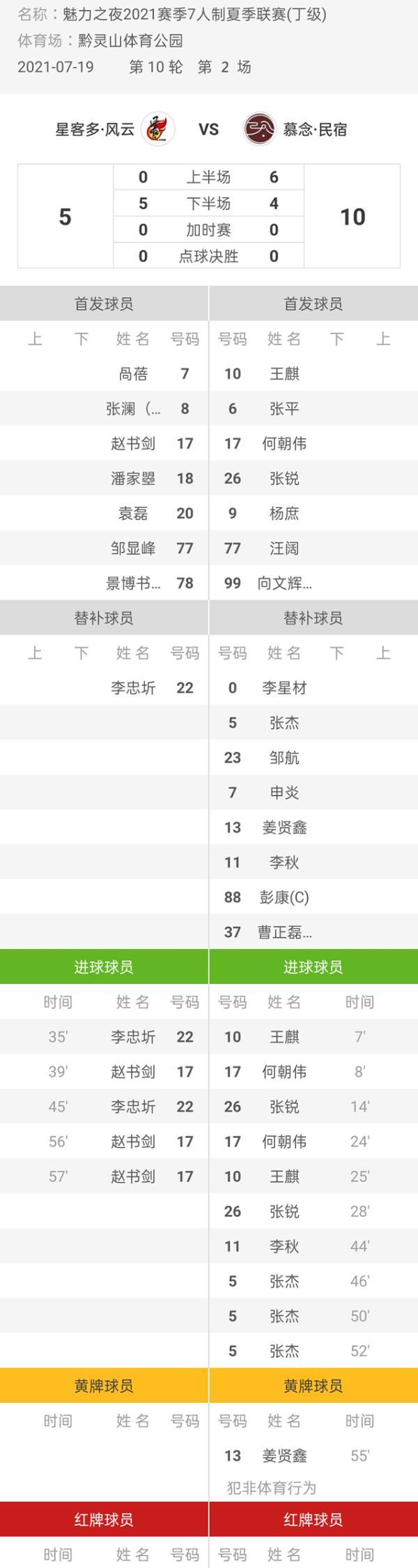 魅力之夜2021赛季7人制足球夏季联赛 风云5-10慕念·民宿