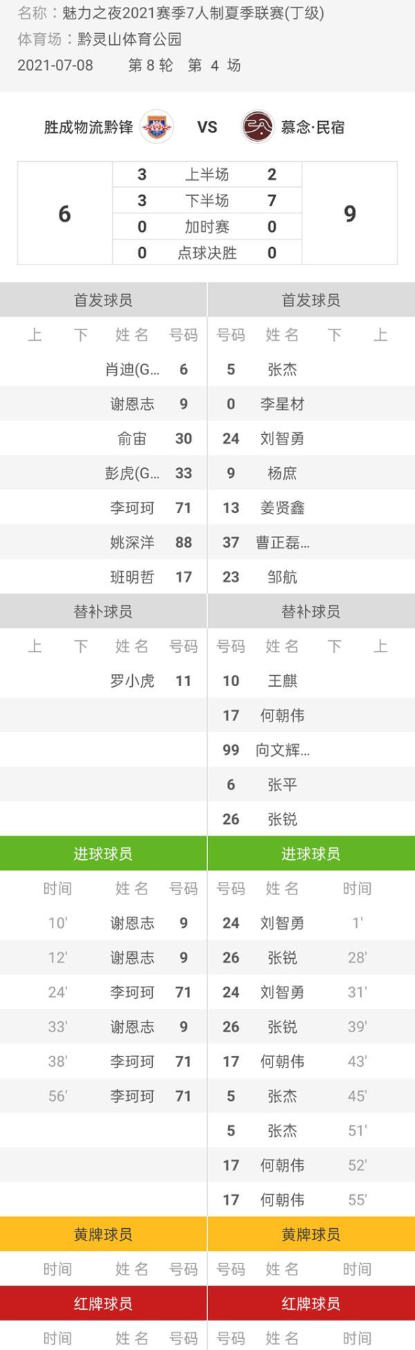魅力之夜2021赛季7人制足球夏季联赛 黔锋6-9慕念·民宿