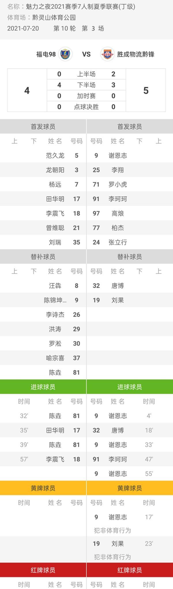 魅力之夜2021赛季7人制足球夏季联赛 胜成物流黔锋5-4福电98