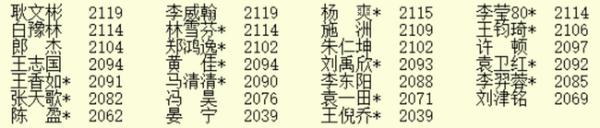 6月等级分:柯洁连续32个月第一 许嘉阳跃居第七