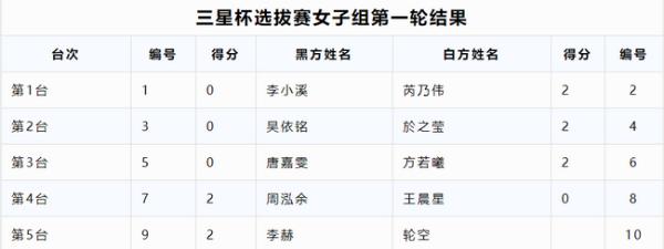 三星杯中国选拔赛女子组首轮 芮乃伟於之莹等获胜