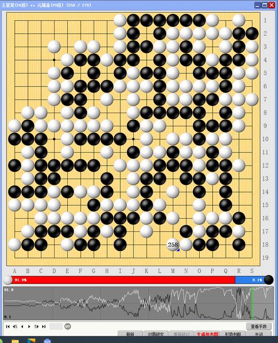 超循赛第30局满盘激战 王星昊力胜元晟溱暂排第二