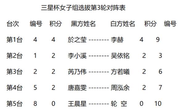 三星中国选拔女子组於之莹胜周泓余 李赫胜方若曦