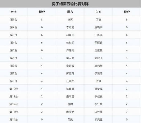 三星杯中国选拔赛渐入佳境 连笑丁浩四连胜并驾齐驱