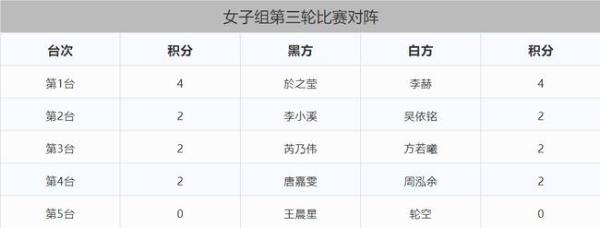 三星杯中国选拔赛赛程过半 连笑五战全胜匹马领先