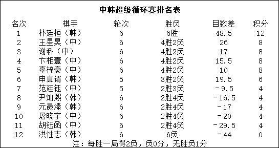 官子大战谢科失利 超循赛朴廷桓六战全胜提前夺冠