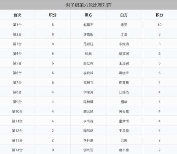 三星杯中国选拔赛女子组第三轮 於之莹三连胜领跑