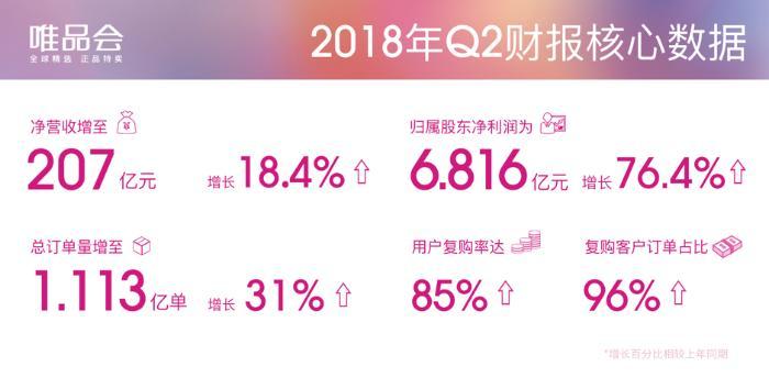 唯品会发布二季度财报 营收增长18.4%