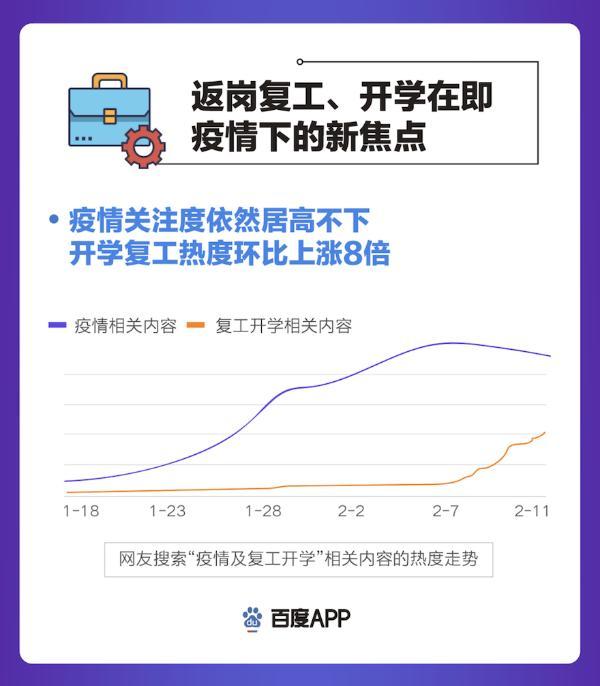 """百度发布搜索大数据复工篇:""""云开工""""成主流,远程办公热度环比上涨663%"""