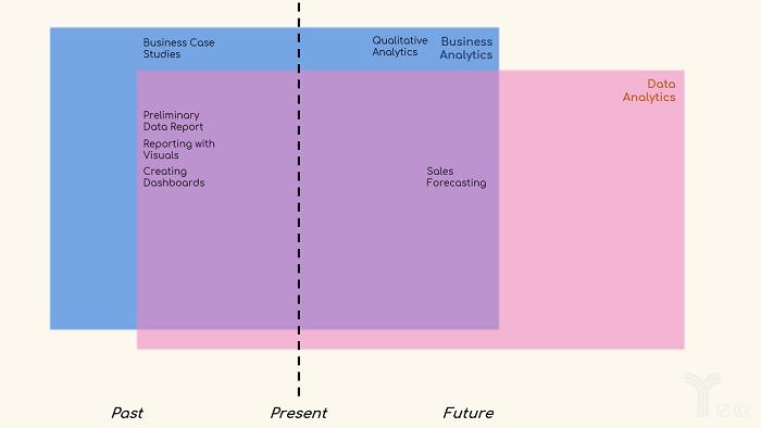 数据分析的三大时间轴:过去、现在和未来