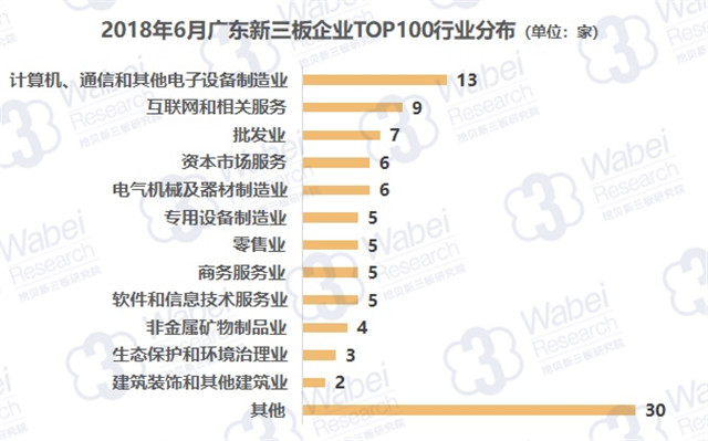 报告 | 2018年6月广东新三板企业市值TOP100