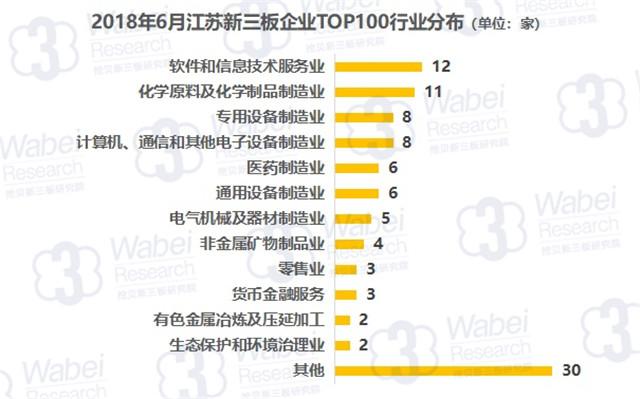 报告   2018年6月江苏新三板企业市值TOP100