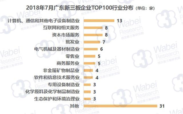 报告   2018年7月广东新三板企业市值TOP100