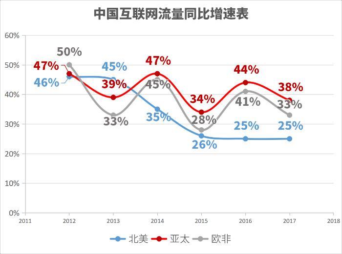 中国国际海缆发展仍显不足 人均带宽仅为美国二十分之一