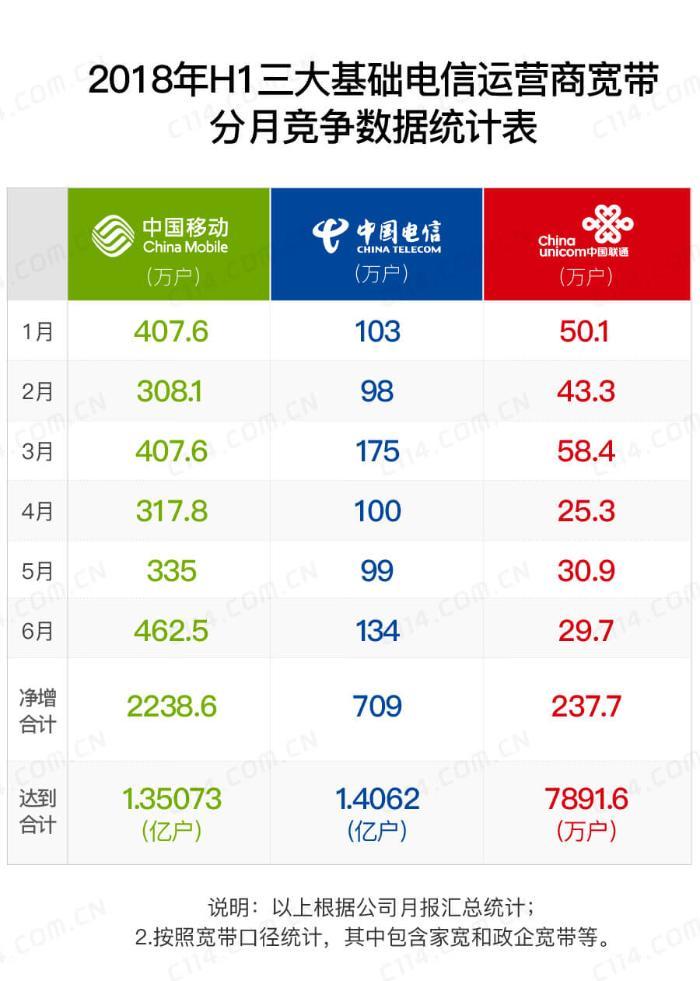 本该表现更好的中国联通,还可以在哪些方面提升