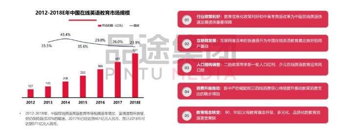 《2018中国在线英语教育创新研究报告》报告解读