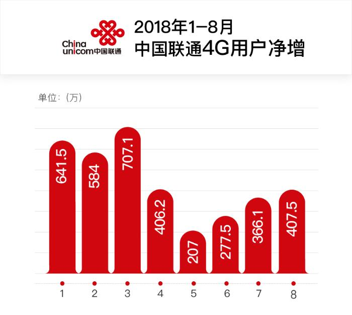 中国联通8月净增4G用户407.5万 净增宽带用户40.8万户