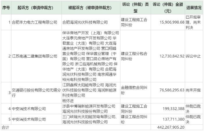 ST海润被列入失信人名单:牵扯5起诉讼 累计涉案金额近5亿
