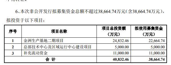 长高集团:拟发行股票1.06亿 募资不超过3.87亿元