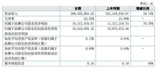 豪能科技2018上半年营收2.99亿元 净利1931.79万元