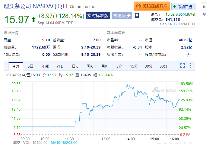趣头条上市首日股价涨幅达128.14%,市值超46亿美元