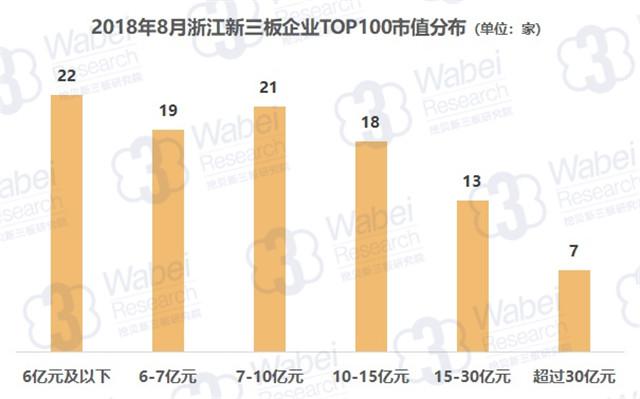 报告 | 2018年8月浙江新三板企业市值TOP100
