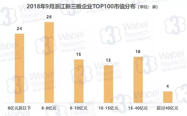 报告 | 2018年9月浙江新三板企业市值TOP100