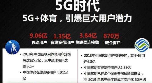 中国移动打造5G杀手级应用:咪咕用5G+体育引爆用户潜力