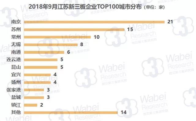 报告 | 2018年9月江苏新三板企业市值TOP100