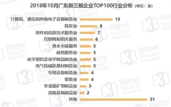 2018年10月广东新三板企业市值TOP100