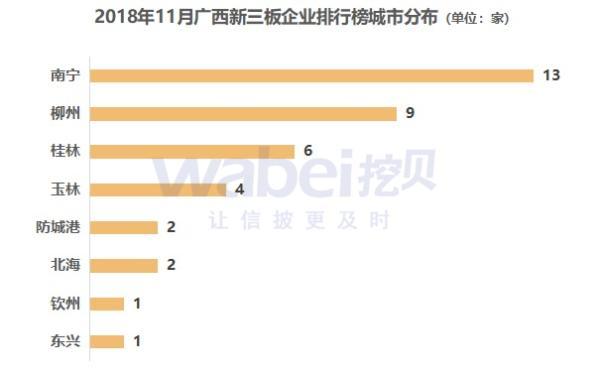 报告 | 2018年11月广西新三板企业市值排行榜