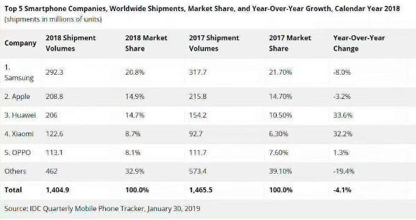 IDC:2018全球智能手机出货量同比降4.1% 华为增速最快