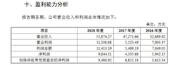 贝仕达克拟IPO扩产能:近3年产销率近100% 毛利率显著高于同行