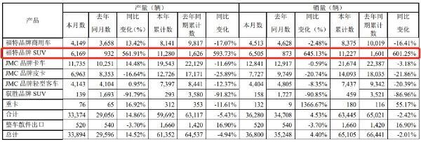 江铃汽车一季度销售汽车6.3万辆同比下滑2% 福特SUV销量翻6倍