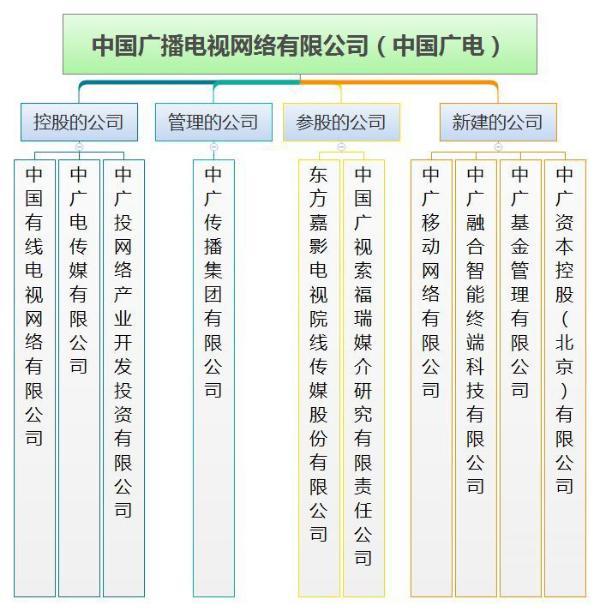 中国广电5G牌照加持,跻身第四大运营商是否利好?
