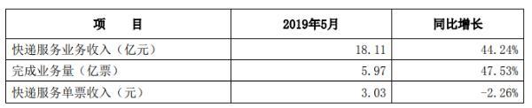 申通快递5月收入18.11亿元 单票收入3.03元