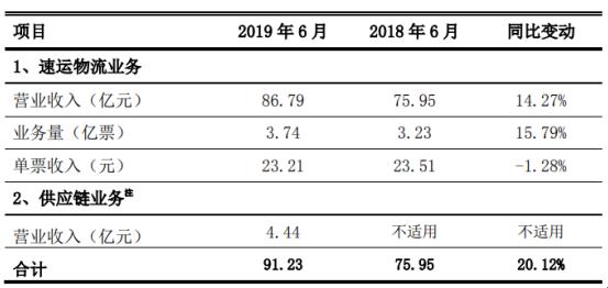 顺丰控股2019年6月速运物流业务营收86.79亿元 同比增长14.27%