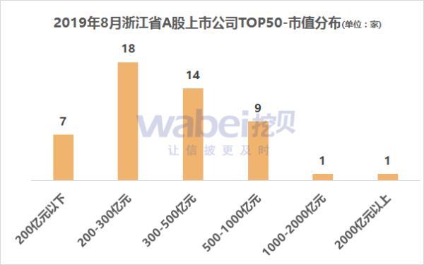 报告 | 2019年8月浙江省A股上市公司市值TOP50