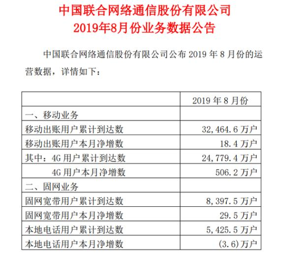 中国联通:8月份4G用户净增506万户