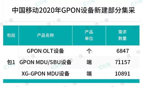 中国移动启动2020年GPON设备新建部分集采,总规模约8.9万端